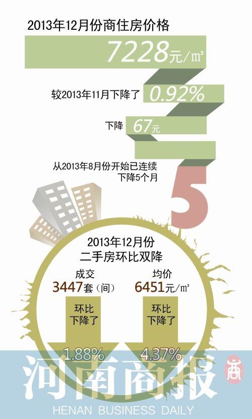 12月郑州新建商住房7228元/平 价格实现五连降