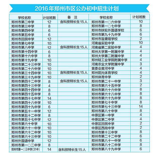 郑州市区小升初难点报名公布初中和政策出台时间地点函数二次图片