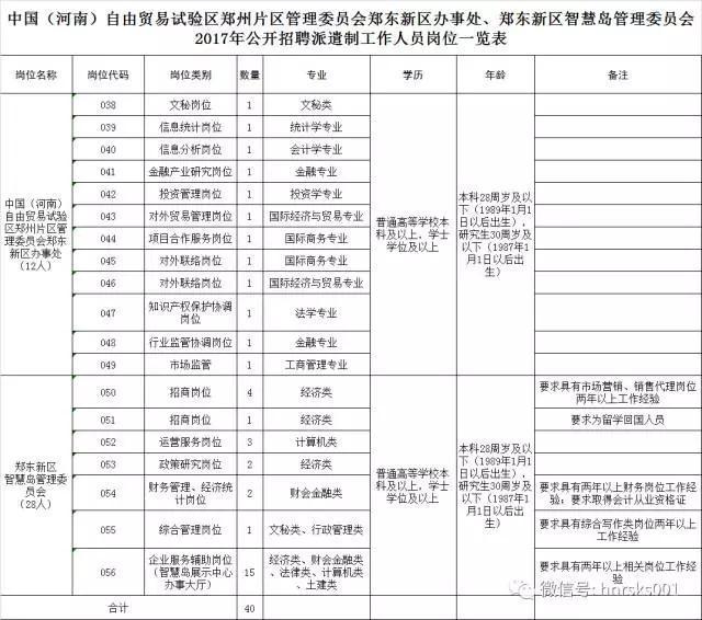 郑东新区智慧岛管理委员会2017年公开招聘派遣制工作人员岗位一览表》