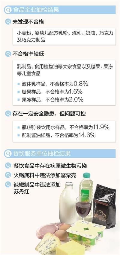 11类食品抽检结果:火锅中仍有罂粟壳