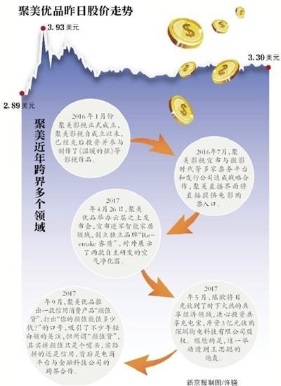 聚美优品撤回私有化:股价近腰斩 要约价曾遭炮轰
