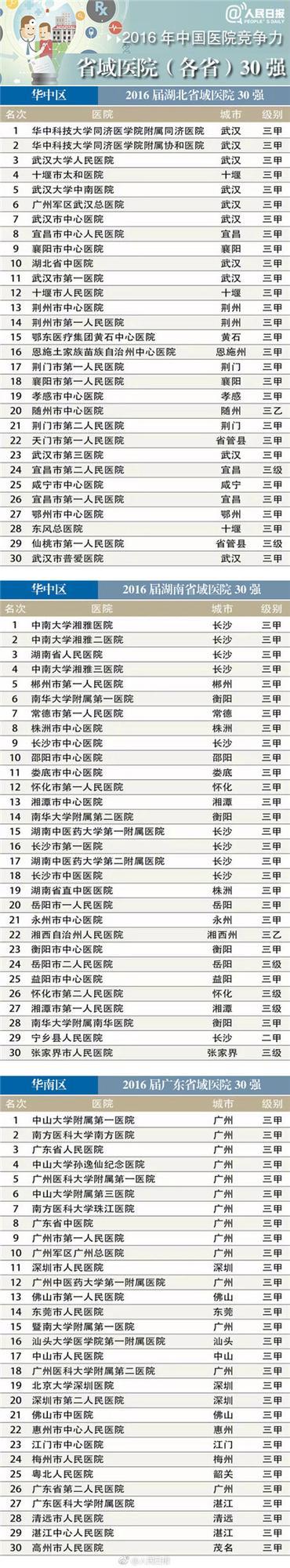 最新医院排名公布!河南30强、全国100强都有哪些