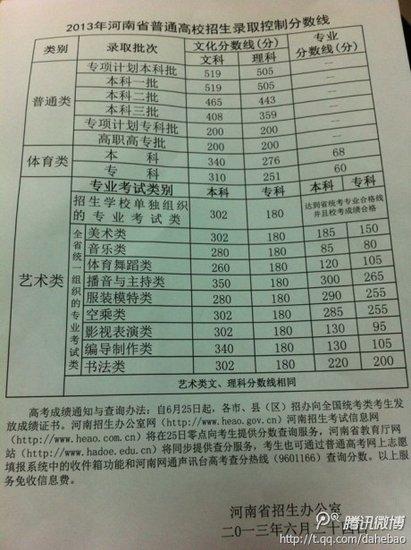 2013河南高招录取分数线:一本理科505文科519