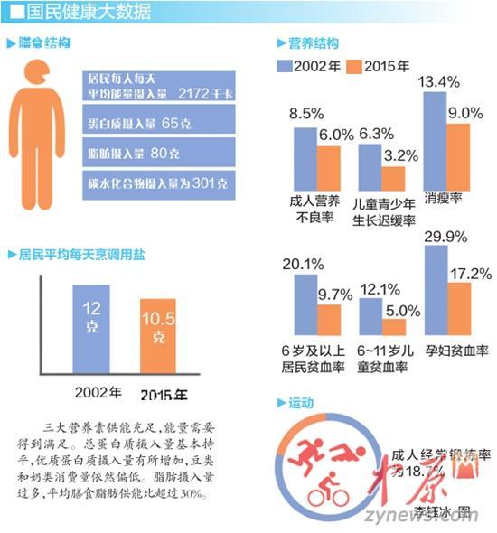 我国成年男女平均身高公布 郑州男172厘米女1
