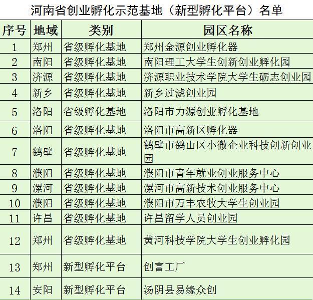河南省新认定14家创业孵化基地(新型孵化平台)