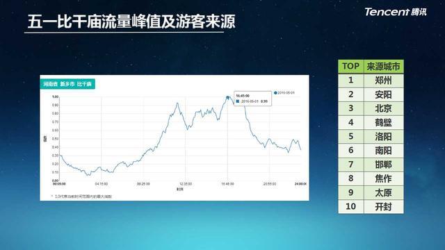 河南首个旅游大数据报告发布,新乡开启凤凰彩票营销新时代
