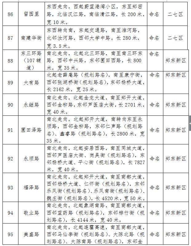 郑州又有109条道路芳名开始公示了 你怎么看