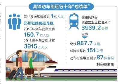 """河南""""高铁朋友圈""""越刷越大 通达22个省会城市"""