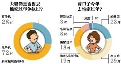3成夫妻因过年回谁家吵 信阳男:回妻家违传统