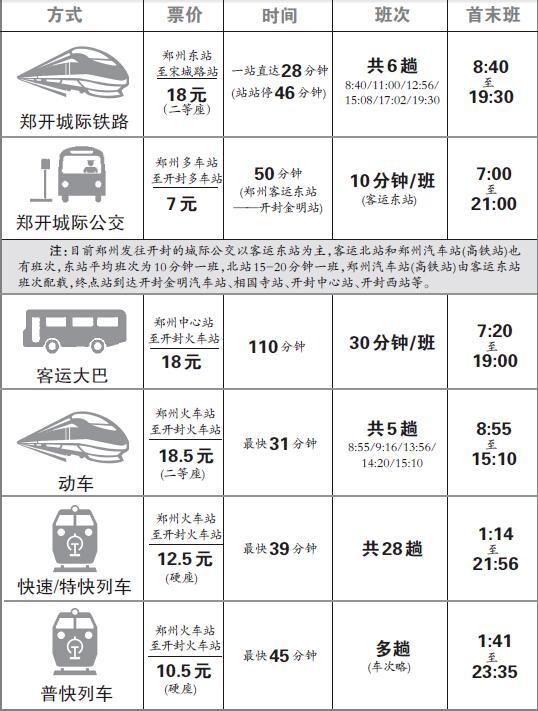 郑开城铁票价确定 全程一等座28元二等座18元