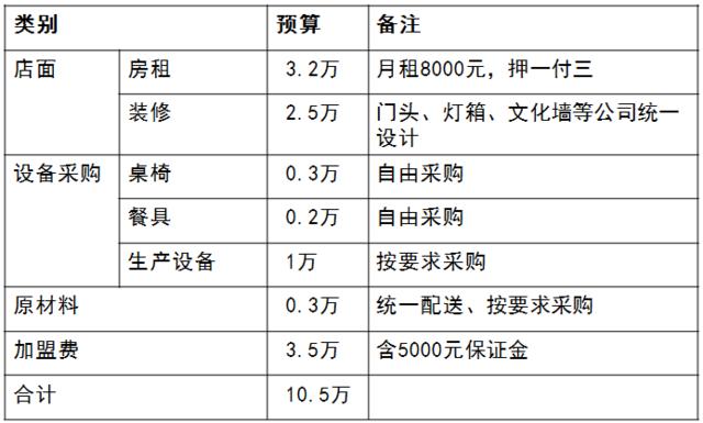 """30平小店日销8000元,这家绝味酸辣粉""""绝""""在哪儿?"""