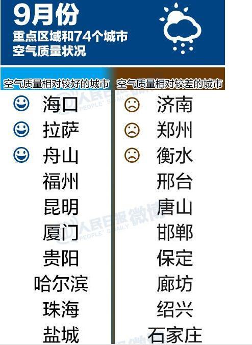 74个城市空气排行 郑州上榜9月空气最差前十