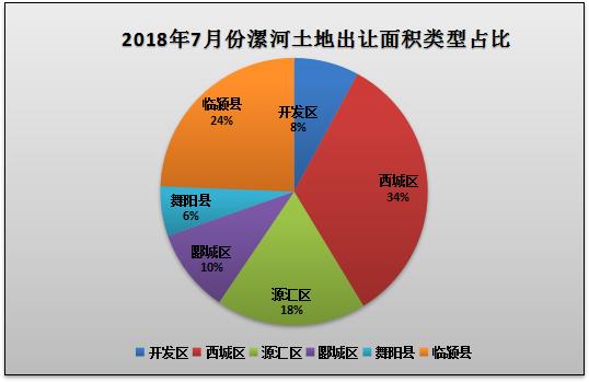 漯河市2018年7月份地盘市场出让和成交量数据出炉