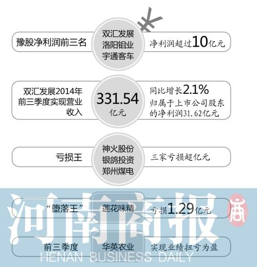 """上市公司三季报:豫股赚钱哪家强 双汇""""王中王"""""""