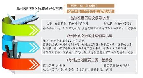 郑州航空港区权限看齐省辖市 成新城市名片