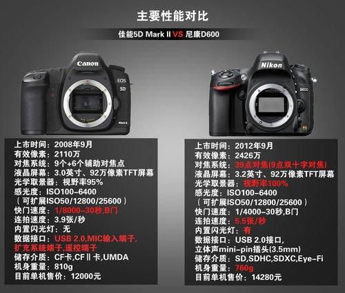 1500以内的性价比较高的数码相机