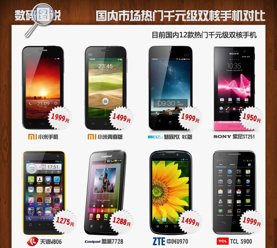 双核手机参数对比; 国内热门千元双核手机!
