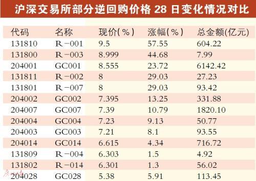 """节前股民成""""放贷员"""" 节后市场反弹概率较高"""