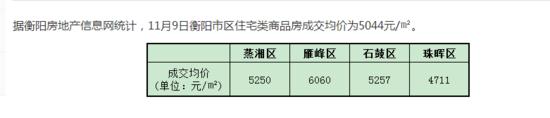 11月9日衡阳住宅签约均价5044元/㎡
