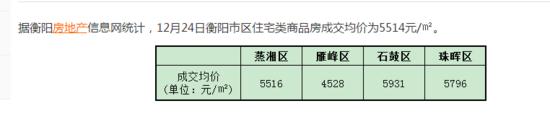 12月24日衡阳住宅签约均价5514元/㎡