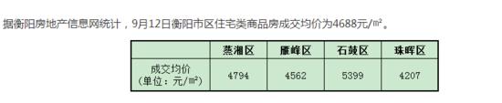9月12日衡阳住宅签约均价4688元/㎡