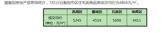 7月15日衡阳住宅签约均价4864元/㎡