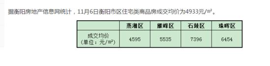11月6日衡阳住宅签约均价4933元/㎡