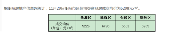 11月29日衡阳住宅签约均价5298元/㎡
