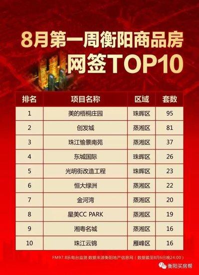 【楼市战报】 8月衡阳城楼盘销量TOP10!
