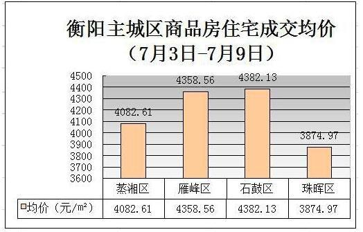 衡阳上周房产销售TOP10出炉