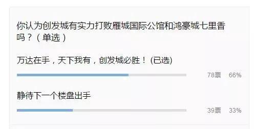 衡阳地产争霸赛,中央香榭杀入!
