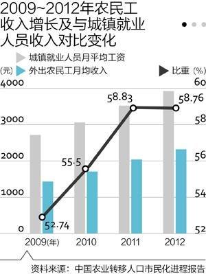 人口增长_人口增长带来的影响