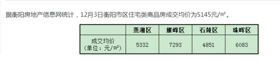 12月3日衡阳住宅签约均价5145元/㎡
