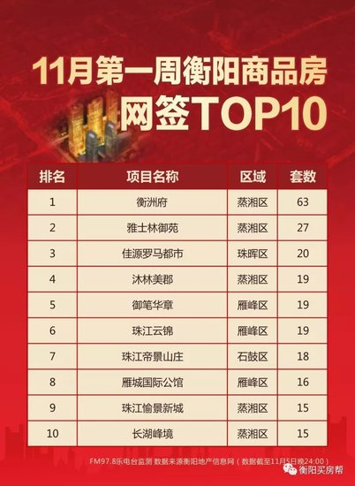 11月衡阳楼盘网签TOP10,它们点燃了衡阳楼市!