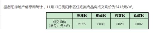 11月13日衡阳住宅签约均价5413元/㎡