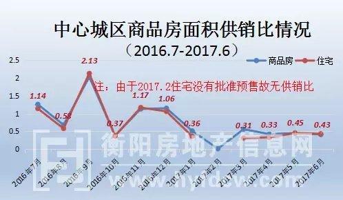 2017年衡阳市区房地产数据年中报