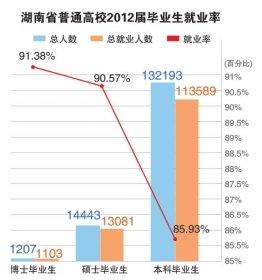 湖南高校本科就业率前十 工科专业占多数
