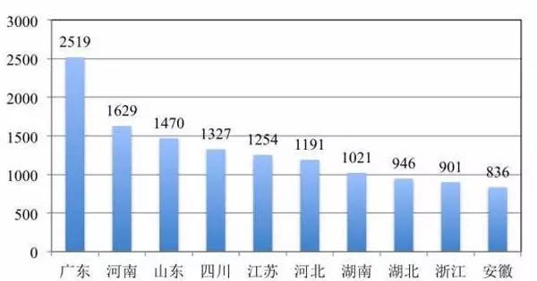 2019中国省份人口排名_2019中国城市发展潜力排名