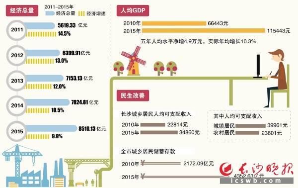 杭州人均gdp_2018长沙人均gdp