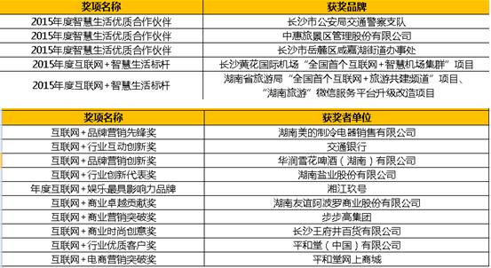 大湘网合作伙伴大会启幕 发布腾讯湖南用户数据报告
