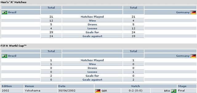 巴西VS德国:02决赛重演 历史交锋东道主占优
