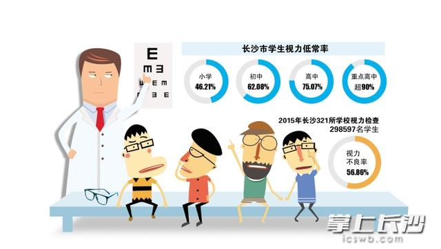 长沙小学生近视比例已近半 湖南启动视力健康计划_大湘网_腾讯网