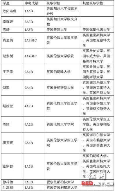 (部分被录取同学名单)