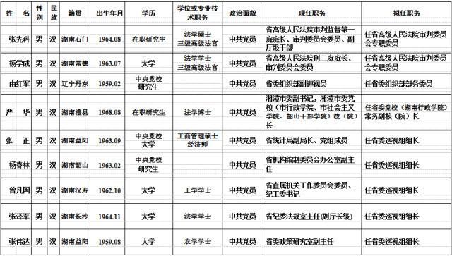 湖南多地干部任前公示(详细名单)