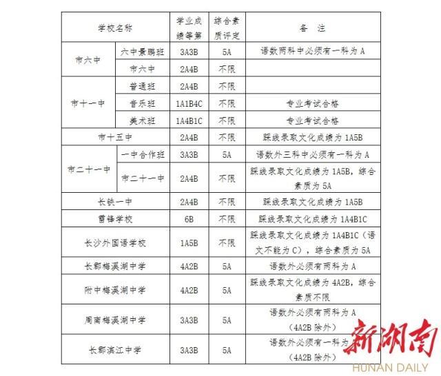 长沙市城区第二批普通高中录取控制线公布v城区大会高中800图片