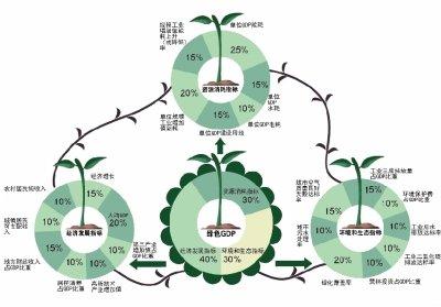 gdp评价_2016年31省市区GDP怎么样