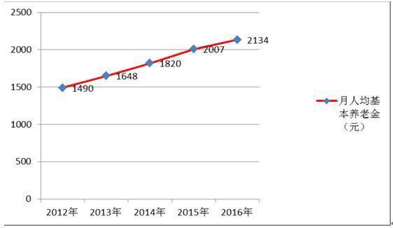 寿命长了待遇升了 盘点1200万湖南老人生活