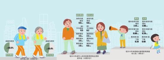 湖南最新国民体质监测公报出炉 成年女性胸围增长