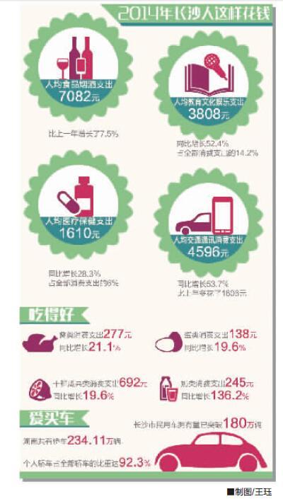 去年长沙人把72.7%收入用于消费 居中部省会第1