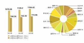 湖南百岁及以上老人2189人 五年净增老年人口208万
